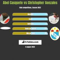 Abel Casquete vs Christopher Gonzales h2h player stats