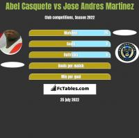 Abel Casquete vs Jose Andres Martinez h2h player stats