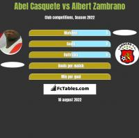 Abel Casquete vs Albert Zambrano h2h player stats