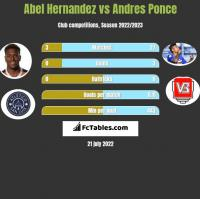 Abel Hernandez vs Andres Ponce h2h player stats