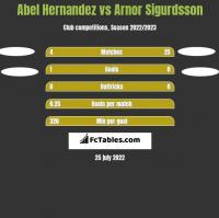 Abel Hernandez vs Arnor Sigurdsson h2h player stats