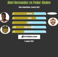 Abel Hernandez vs Fedor Chalov h2h player stats