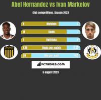 Abel Hernandez vs Ivan Markelov h2h player stats