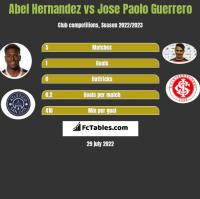 Abel Hernandez vs Jose Paolo Guerrero h2h player stats