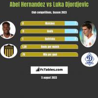 Abel Hernandez vs Luka Djordjevic h2h player stats