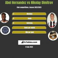 Abel Hernandez vs Nikolay Dimitrov h2h player stats