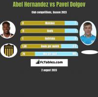 Abel Hernandez vs Pavel Dolgov h2h player stats