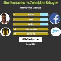 Abel Hernandez vs Zelimkhan Bakayev h2h player stats