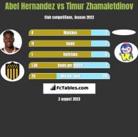 Abel Hernandez vs Timur Zhamaletdinov h2h player stats