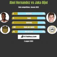 Abel Hernandez vs Jaka Bijol h2h player stats