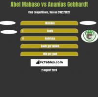 Abel Mabaso vs Ananias Gebhardt h2h player stats