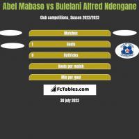 Abel Mabaso vs Bulelani Alfred Ndengane h2h player stats