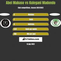 Abel Mabaso vs Kulegani Madondo h2h player stats