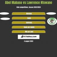 Abel Mabaso vs Lawrence Ntswane h2h player stats