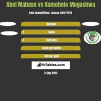 Abel Mabaso vs Kamohelo Mogashwa h2h player stats