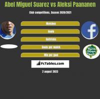 Abel Miguel Suarez vs Aleksi Paananen h2h player stats
