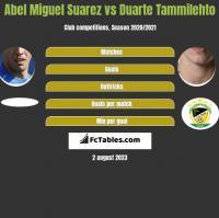 Abel Miguel Suarez vs Duarte Tammilehto h2h player stats