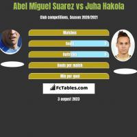Abel Miguel Suarez vs Juha Hakola h2h player stats