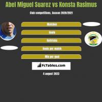 Abel Miguel Suarez vs Konsta Rasimus h2h player stats