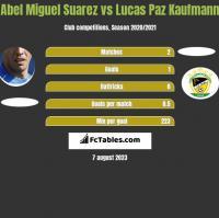 Abel Miguel Suarez vs Lucas Paz Kaufmann h2h player stats