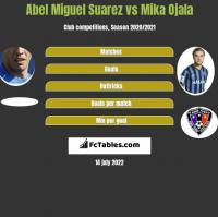 Abel Miguel Suarez vs Mika Ojala h2h player stats