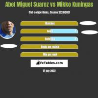 Abel Miguel Suarez vs Mikko Kuningas h2h player stats