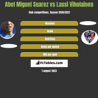 Abel Miguel Suarez vs Lassi Viholainen h2h player stats