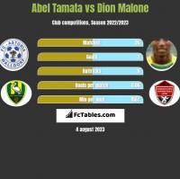 Abel Tamata vs Dion Malone h2h player stats
