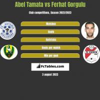 Abel Tamata vs Ferhat Gorgulu h2h player stats