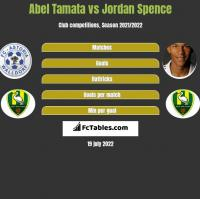 Abel Tamata vs Jordan Spence h2h player stats