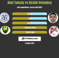 Abel Tamata vs Keziah Veendorp h2h player stats