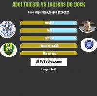 Abel Tamata vs Laurens De Bock h2h player stats