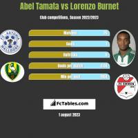 Abel Tamata vs Lorenzo Burnet h2h player stats