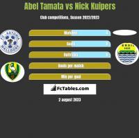 Abel Tamata vs Nick Kuipers h2h player stats