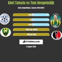 Abel Tamata vs Tom Beugelsdijk h2h player stats