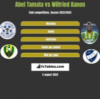 Abel Tamata vs Wilfried Kanon h2h player stats