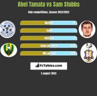 Abel Tamata vs Sam Stubbs h2h player stats