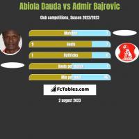 Abiola Dauda vs Admir Bajrovic h2h player stats