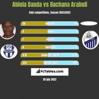 Abiola Dauda vs Bachana Arabuli h2h player stats