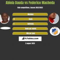 Abiola Dauda vs Federico Macheda h2h player stats