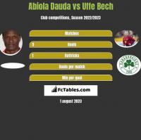Abiola Dauda vs Uffe Bech h2h player stats