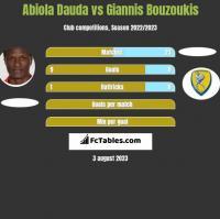 Abiola Dauda vs Giannis Bouzoukis h2h player stats