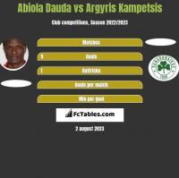 Abiola Dauda vs Argyris Kampetsis h2h player stats