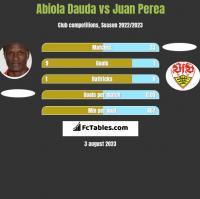 Abiola Dauda vs Juan Perea h2h player stats