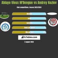 Ablaye Vieux M'Bengue vs Andrey Kozlov h2h player stats