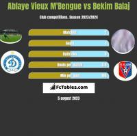 Ablaye Vieux M'Bengue vs Bekim Balaj h2h player stats