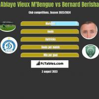 Ablaye Vieux M'Bengue vs Bernard Berisha h2h player stats