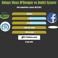 Ablaye Vieux M'Bengue vs Dmitri Sysuev h2h player stats