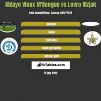 Ablaye Vieux M'Bengue vs Lovro Bizjak h2h player stats