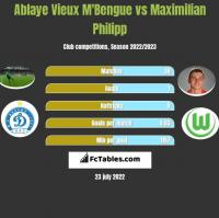 Ablaye Vieux M'Bengue vs Maximilian Philipp h2h player stats